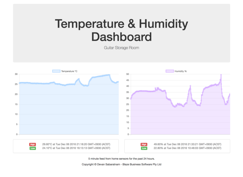2 Bullet Tuesday: Omega + Amazon AWS + DHT22 = Online Temperature Reporter & U.FL Antennas With The Omega