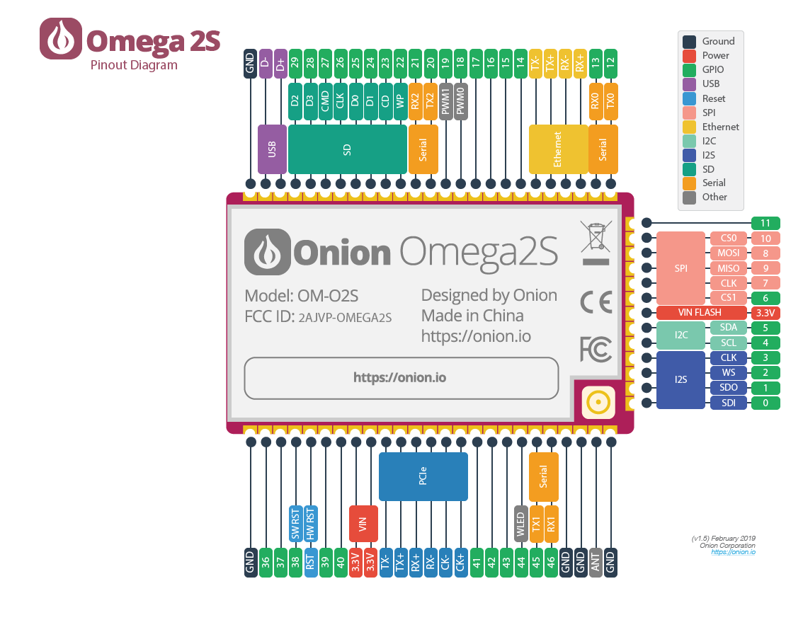 Omega2S – Onion