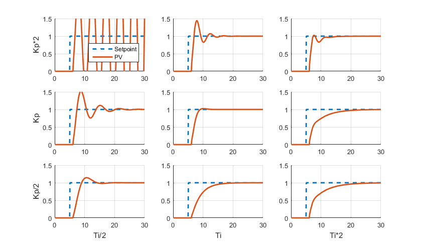 Build a PID Controller with Python 2019 – Onion